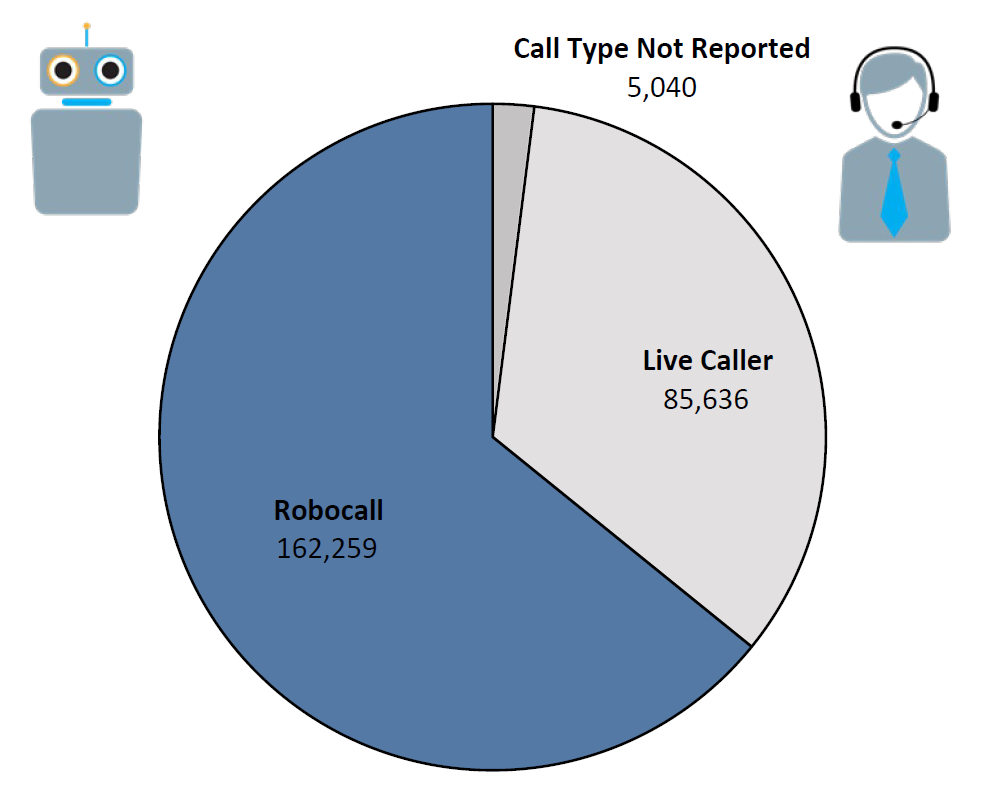 Pie chart of Do Not Call complaints by Call Type in the current fiscal year. The largest portion was robocall at 162,259, followed by live caller at 85,636, and call type not reported at 5,040.
