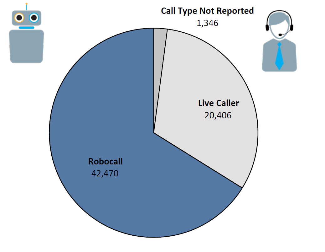 Pie chart of Do Not Call complaints by Call Type in the current fiscal year. The largest portion was robocall at 42,470, followed by live caller at 20,406, and call type not reported at 1,346.