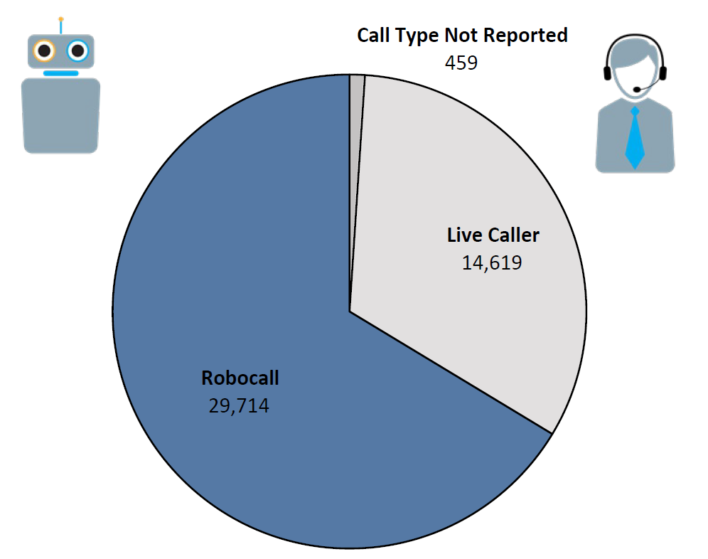 Pie chart of Do Not Call complaints by Call Type in the current fiscal year. The largest portion was robocall at 29,714, followed by live caller at 14,619, and call type not reported at 459.