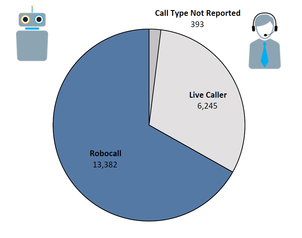Pie chart of Do Not Call complaints by Call Type in the current fiscal year. The largest portion was robocall at 13,382, followed by live caller at 6,245, and call type not reported at 393.