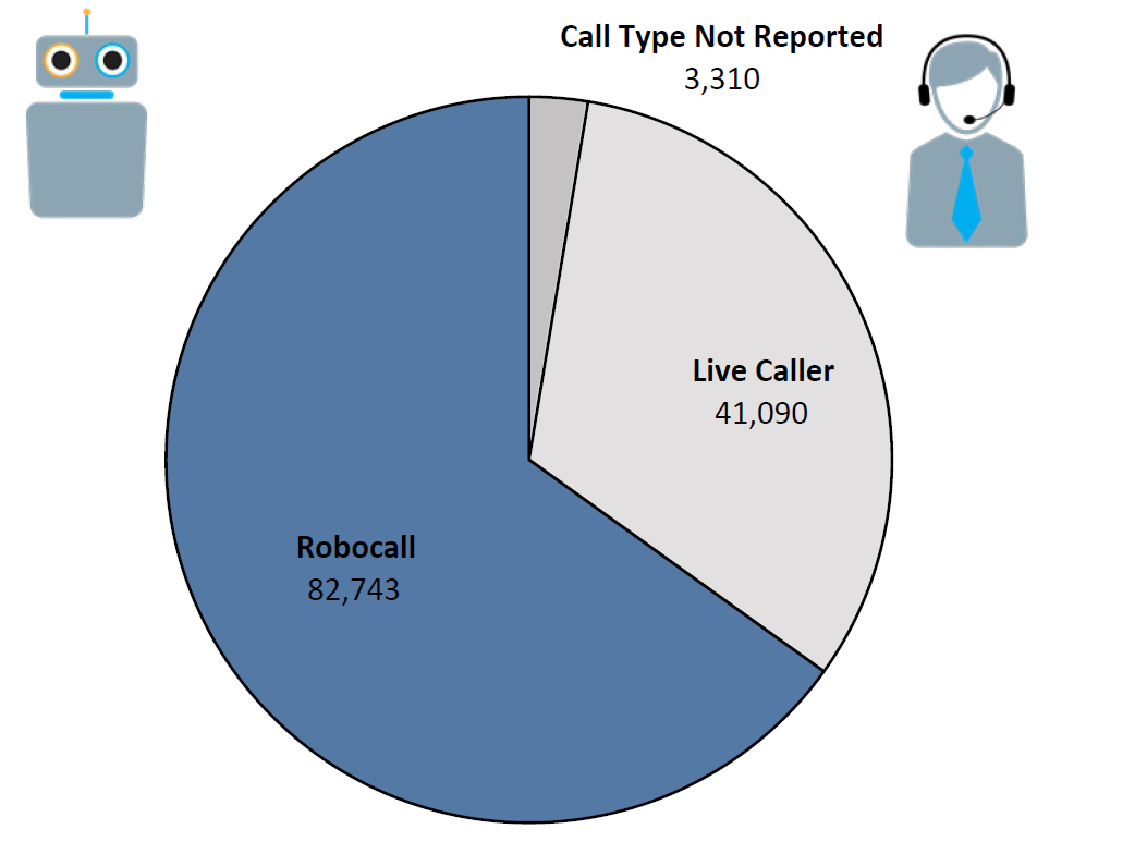 Pie chart of Do Not Call complaints by Call Type in the current fiscal year. The largest portion was robocall at 82,743, followed by live caller at 41,090, and call type not reported at 3,310.