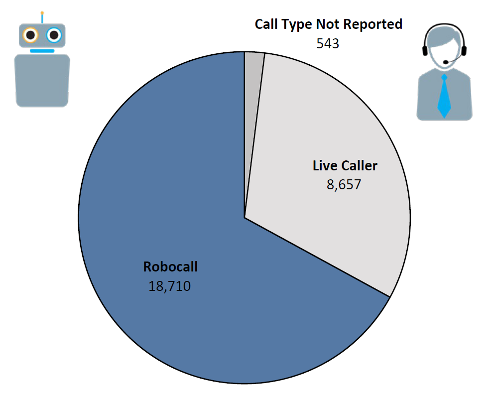 Pie chart of Do Not Call complaints by Call Type in the current fiscal year. The largest portion was robocall at 18,710, followed by live caller at 8,657, and call type not reported at 543.