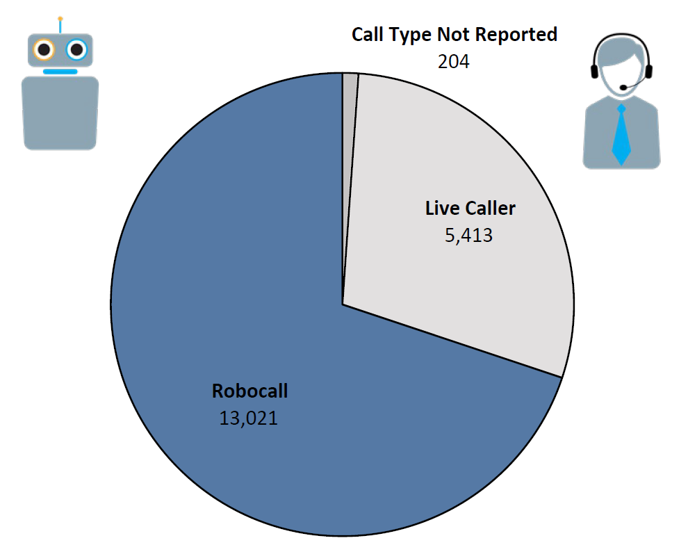 Pie chart of Do Not Call complaints by Call Type in the current fiscal year. The largest portion was robocall at 13,021, followed by live caller at 5,413, and call type not reported at 204.