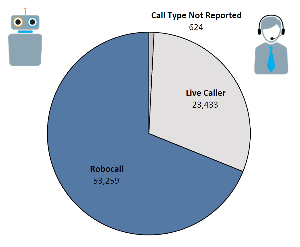 Pie chart of Do Not Call complaints by Call Type in the current fiscal year. The largest portion was robocall at 53,259, followed by live caller at 23,433, and call type not reported at 624.