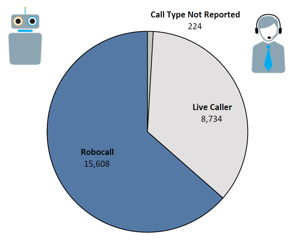 Pie chart of Do Not Call complaints by Call Type in the current fiscal year. The largest portion was robocall at 15,608, followed by live caller at 8,734, and call type not reported at 224.