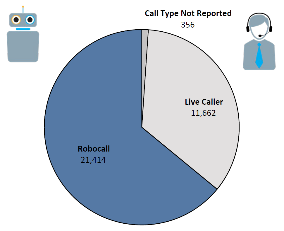 Pie chart of Do Not Call complaints by Call Type in the current fiscal year. The largest portion was robocall at 21,414, followed by live caller at 11,662, and call type not reported at 356.