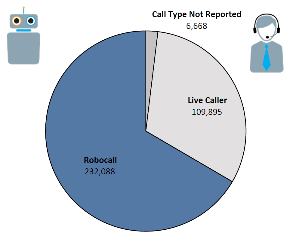 Pie chart of Do Not Call complaints by Call Type in the current fiscal year. The largest portion was robocall at 232,088, followed by live caller at 109,895, and call type not reported at 6,668.