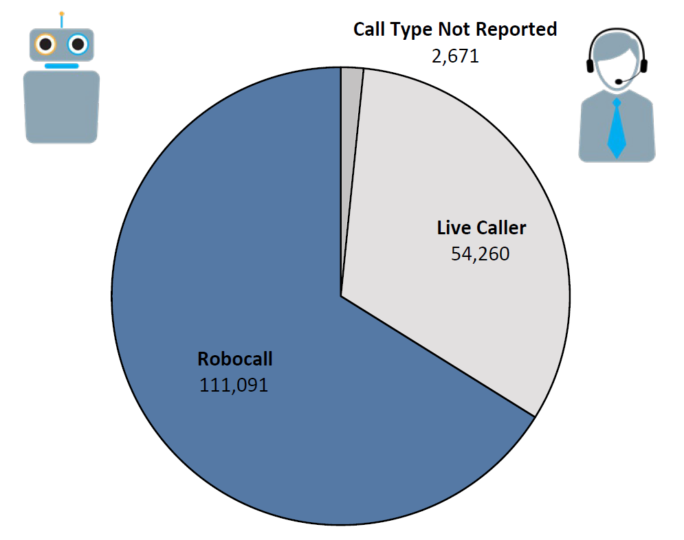 Pie chart of Do Not Call complaints by Call Type in the current fiscal year. The largest portion was robocall at 111,091, followed by live caller at 54,260, and call type not reported at 2,671.