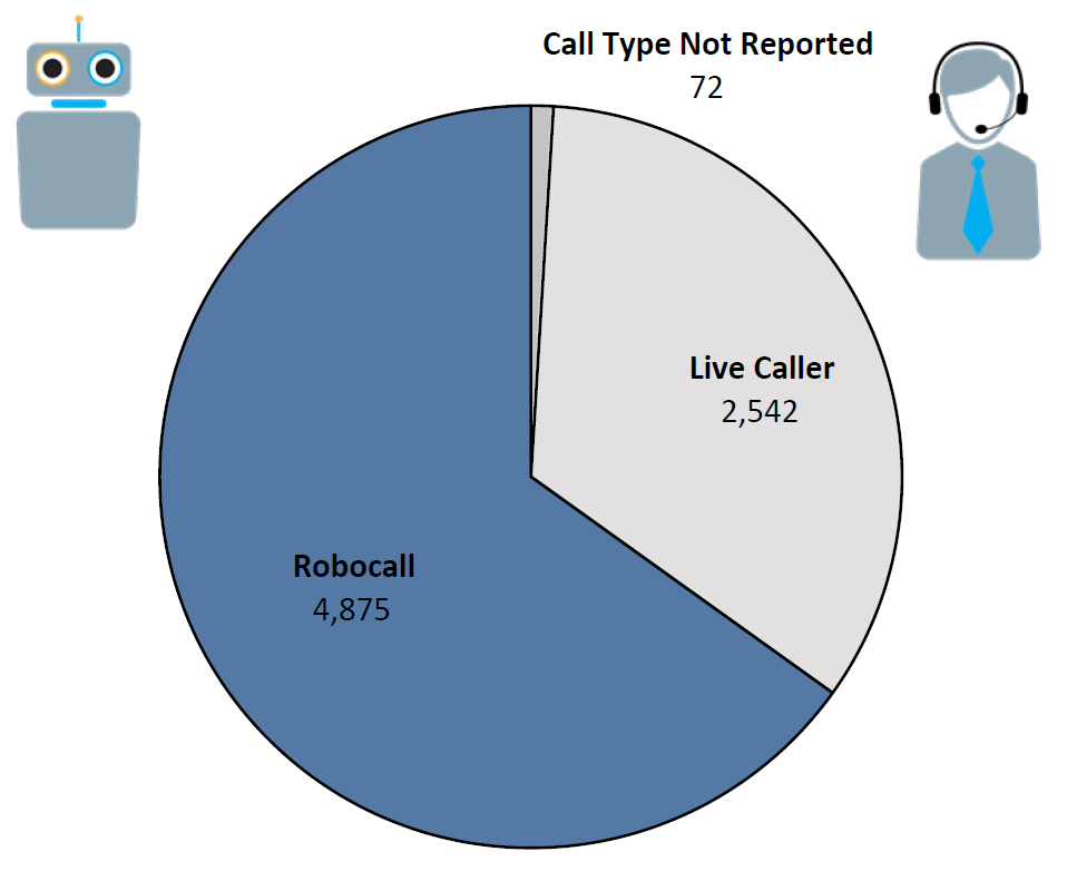 Pie chart of Do Not Call complaints by Call Type in the current fiscal year. The largest portion was robocall at 4,875, followed by live caller at 2,542, and call type not reported at 72.