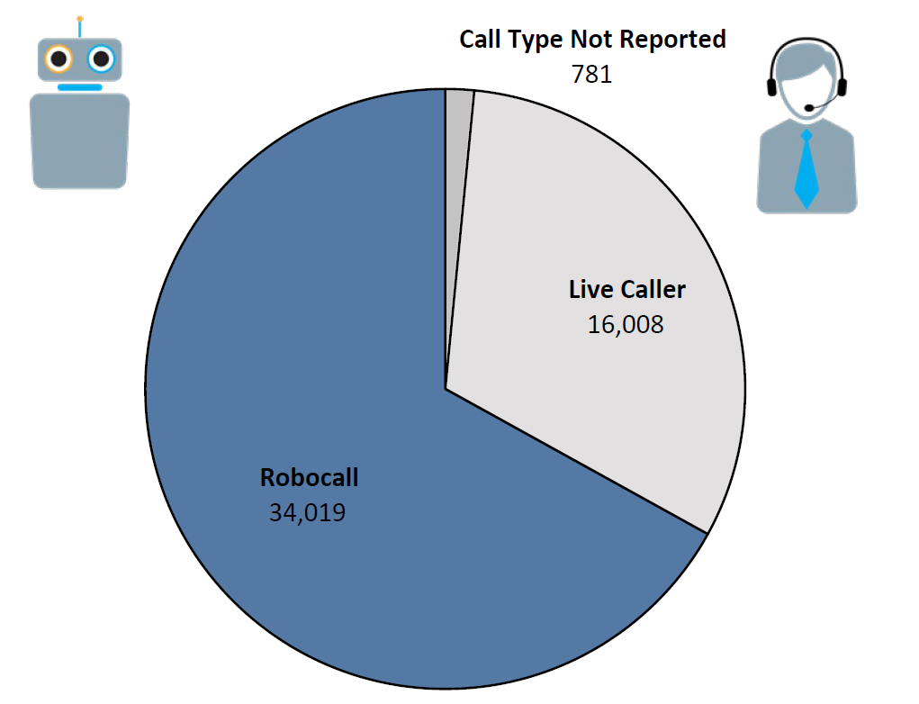 Pie chart of Do Not Call complaints by Call Type in the current fiscal year. The largest portion was robocall at 34,019, followed by live caller at 16,008, and call type not reported at 781.