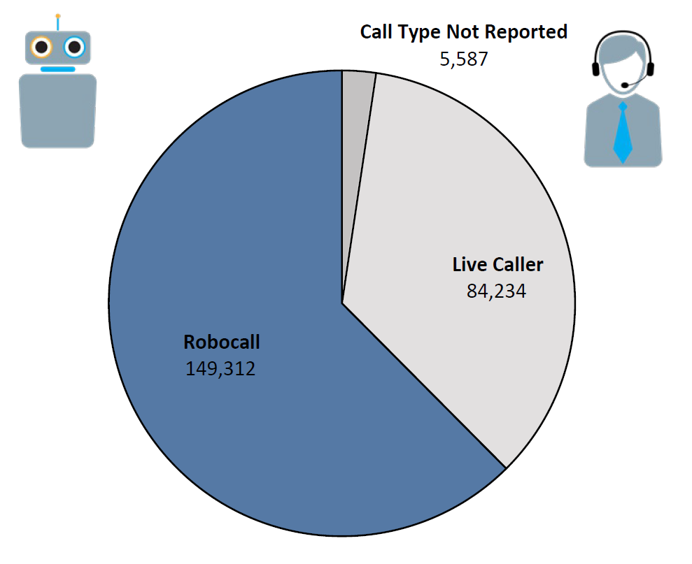 Pie chart of Do Not Call complaints by Call Type in the current fiscal year. The largest portion was robocall at 149,312, followed by live caller at 84,234, and call type not reported at 5,587.