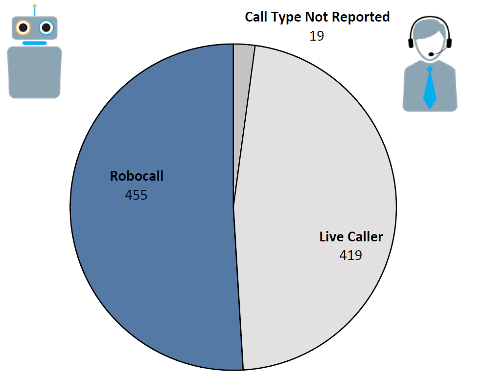 Pie chart of Do Not Call complaints by Call Type in the current fiscal year. The largest portion was robocall at 455, followed by live caller at 419, and call type not reported at 19.