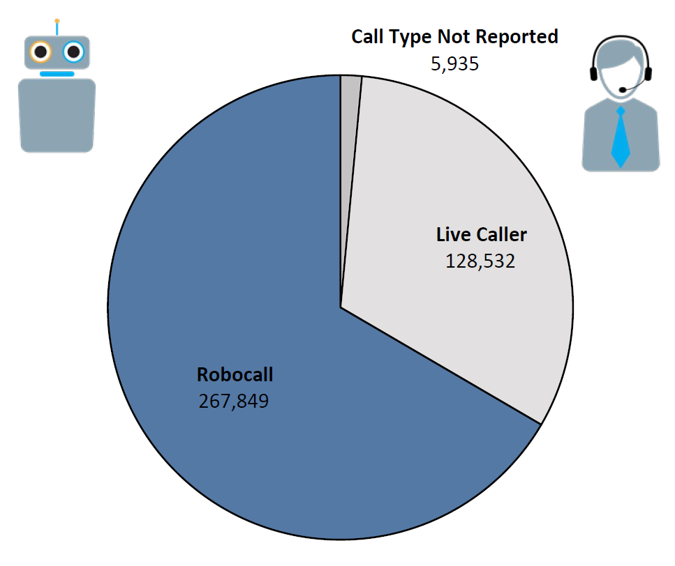 Pie chart of Do Not Call complaints by Call Type in the current fiscal year. The largest portion was robocall at 267,849, followed by live caller at 128,532, and call type not reported at 5,935.