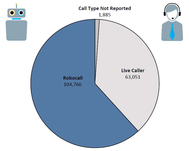 Graph of Do Not Call complaints in Arizona by topic in the current fiscal year. The topic with the most complaints was reducing debt with 20,329 complaints, followed by vacation and timeshares with 8,114 complaints, followed by imposers with 7,771 complaints. Note: not everyone who files a complaint reports a topic.