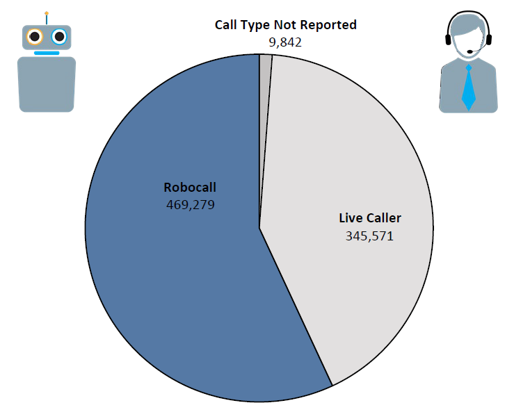 Pie chart of Do Not Call complaints in California by call type in the current fiscal year. The largest portion is robocall at 469,279, followed by live caller at 345,571, and call type not reported at 9,842.