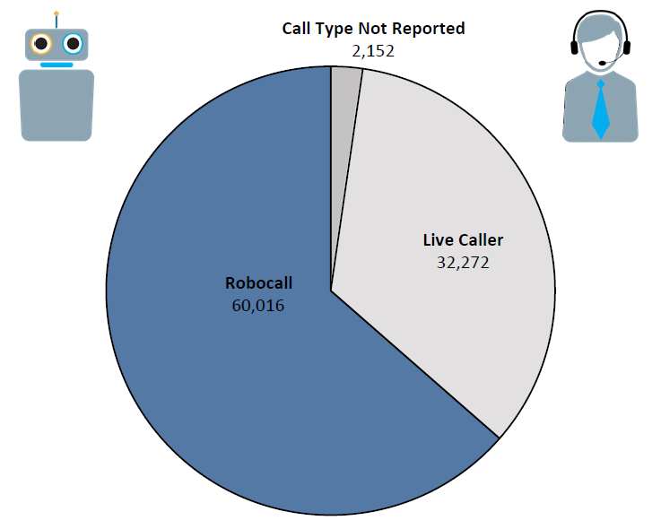 Pie chart of Do Not Call complaints in Connecticut by call type in the current fiscal year. The largest portion is robocall at 60,016, followed by live caller at 32,272, and call type not reported at 2,152.