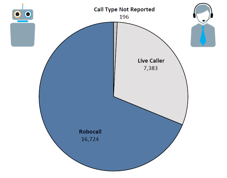 Pie chart of Do Not Call complaints in District of Columbia by call type in the current fiscal year. The largest portion is robocall at 16,724, followed by live caller at 7,383, and call type not reported at 196.