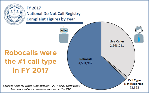 Robocalls were the #1 call type in FY 2017 - Pie chart of Do Not Call complaints by Call Type in the current fiscal year.  The largest portion is robocall at 4,501,967, followed by live caller at 2,563,081 and call type not reported at 92,322.
