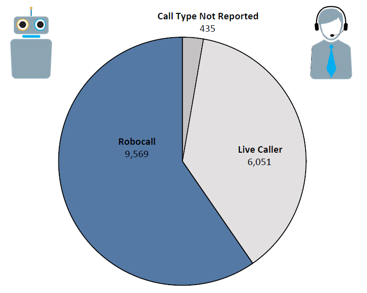 Pie chart of Do Not Call complaints in Hawaii by call type in the current fiscal year. The largest portion is robocall at 9,569, followed by live caller at 6,051, and call type not reported at 435.