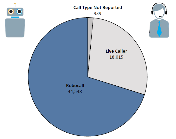 Pie chart of Do Not Call complaints in Iowa by call type in the current fiscal year. The largest portion is robocall at 44,548, followed by live caller at 18,015, and call type not reported at 939.