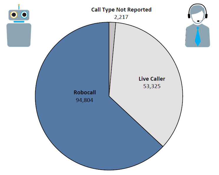 Pie chart of Do Not Call complaints in Maryland by call type in the current fiscal year. The largest portion is robocall at 94,804 followed by live caller at 53,325 and call type not reported at 2,217.