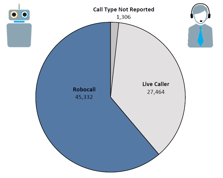 Pie chart of Do Not Call complaints in Missouri by call type in the current fiscal year. The largest portion is robocall at 45,332 followed by live caller at 27,464 and call type not reported at 1,306.