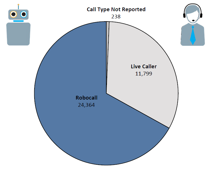 Pie chart of Do Not Call complaints in New Hampshire by call type in the current fiscal year. The largest portion is robocall at 24,364 followed by live caller at 11,799 and call type not reported at 238.