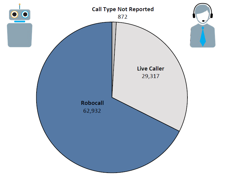 Pie chart of Do Not Call complaints in Oregon by call type in the current fiscal year. The largest portion is robocall at 62,932  followed by live caller at 29,317 and call type not reported at 872.