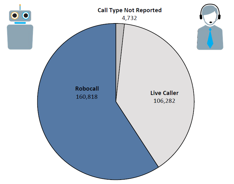 Pie chart of Do Not Call complaints in Pennsylvania by call type in the current fiscal year. The largest portion is robocall at 160,818 followed by live caller at 106,282 and call type not reported at 4,732.