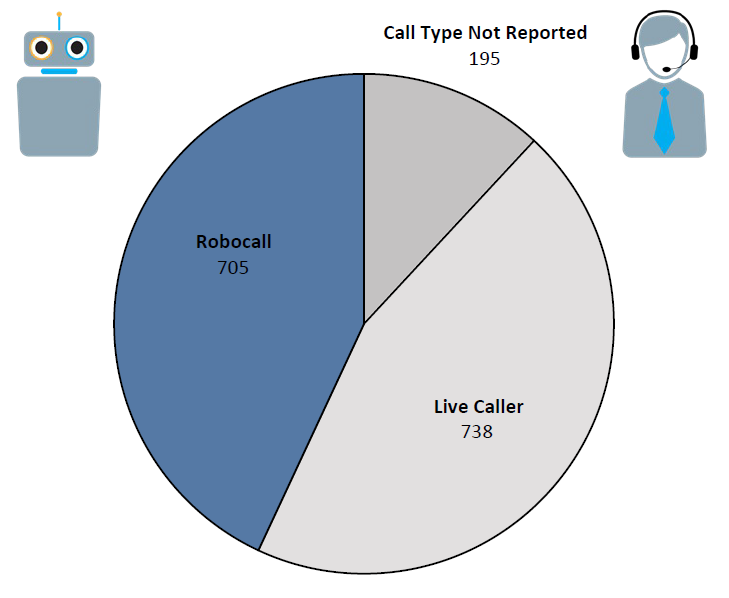 Pie chart of Do Not Call complaints in Puerto Rico by call type in the current fiscal year. The largest portion is robocall at 705 followed by live caller at 738 and call type not reported at 195.