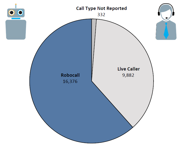 Pie chart of Do Not Call complaints in Rhode Island by call type in the current fiscal year. The largest portion is robocall at 16,376 followed by live caller at 9,882 and call type not reported at 332.