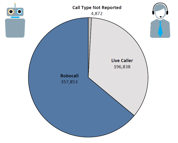 Pie chart of Do Not Call complaints in Texas by call type in the current fiscal year. The largest portion is robocall at 357,853 followed by live caller at 196,838 and call type not reported at 4,872.