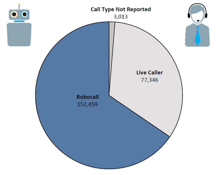 Pie chart of Do Not Call complaints in Virginia by call type in the current fiscal year. The largest portion is robocall at 152,459 followed by live caller at 77,346 and call type not reported at 3,013.