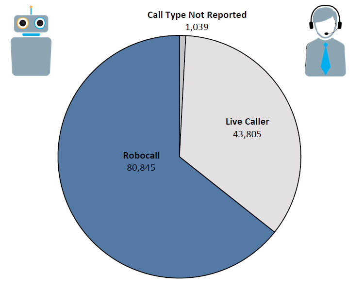 Pie chart of Do Not Call complaints in Washington by call type in the current fiscal year. The largest portion is robocall at 80,845 followed by live caller at 43,805 and call type not reported at 1,039.