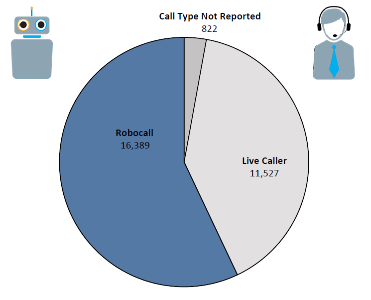 Pie chart of Do Not Call complaints in West Virginia by call type in the current fiscal year. The largest portion is robocall at 16,389 followed by live caller at 11,527 and call type not reported at 822.