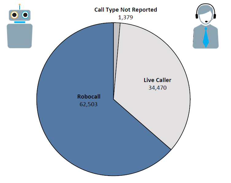 Pie chart of Do Not Call complaints in Wisconsin by call type in the current fiscal year. The largest portion is robocall at 62,503 followed by live caller at 34,470 and call type not reported at 1,379.