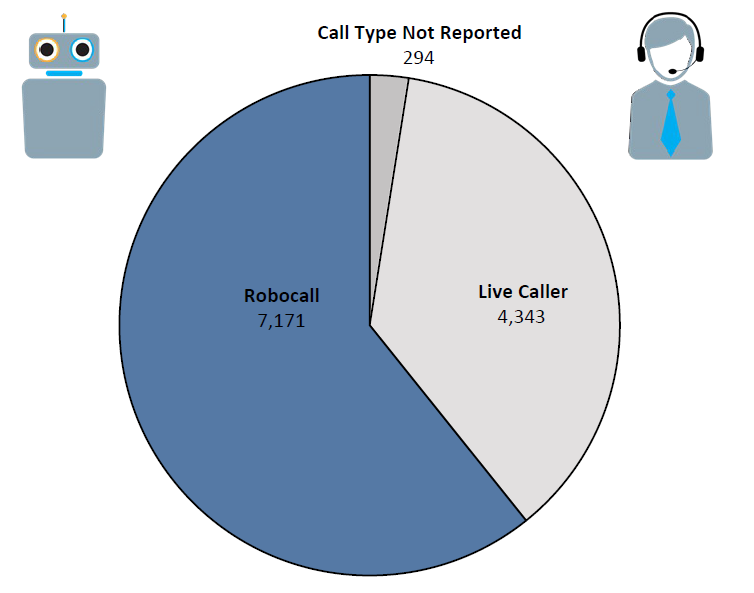 Pie chart of Do Not Call complaints in Wyoming by call type in the current fiscal year. The largest portion is robocall at 7,171 followed by live caller at 4,343 and call type not reported at 294.