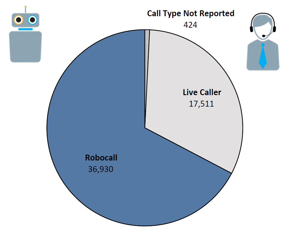 Pie chart of Do Not Call complaints by Call Type in the current fiscal year. The largest portion was robocall at 36,930, followed by live caller at 17,511, and call type not reported at 424.