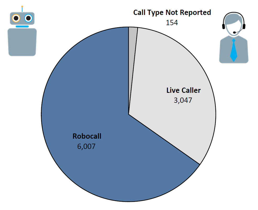 Pie chart of Do Not Call complaints by Call Type in the current fiscal year. The largest portion was robocall at 6,007, followed by live caller at 3,047, and call type not reported at 154.