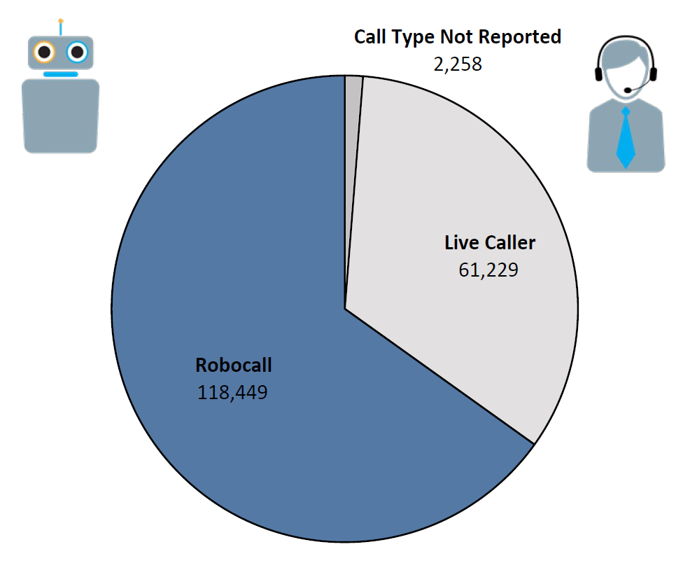 Pie chart of Do Not Call complaints by Call Type in the current fiscal year. The largest portion was robocall at 118,449, followed by live caller at 61,229, and call type not reported at 2,258.