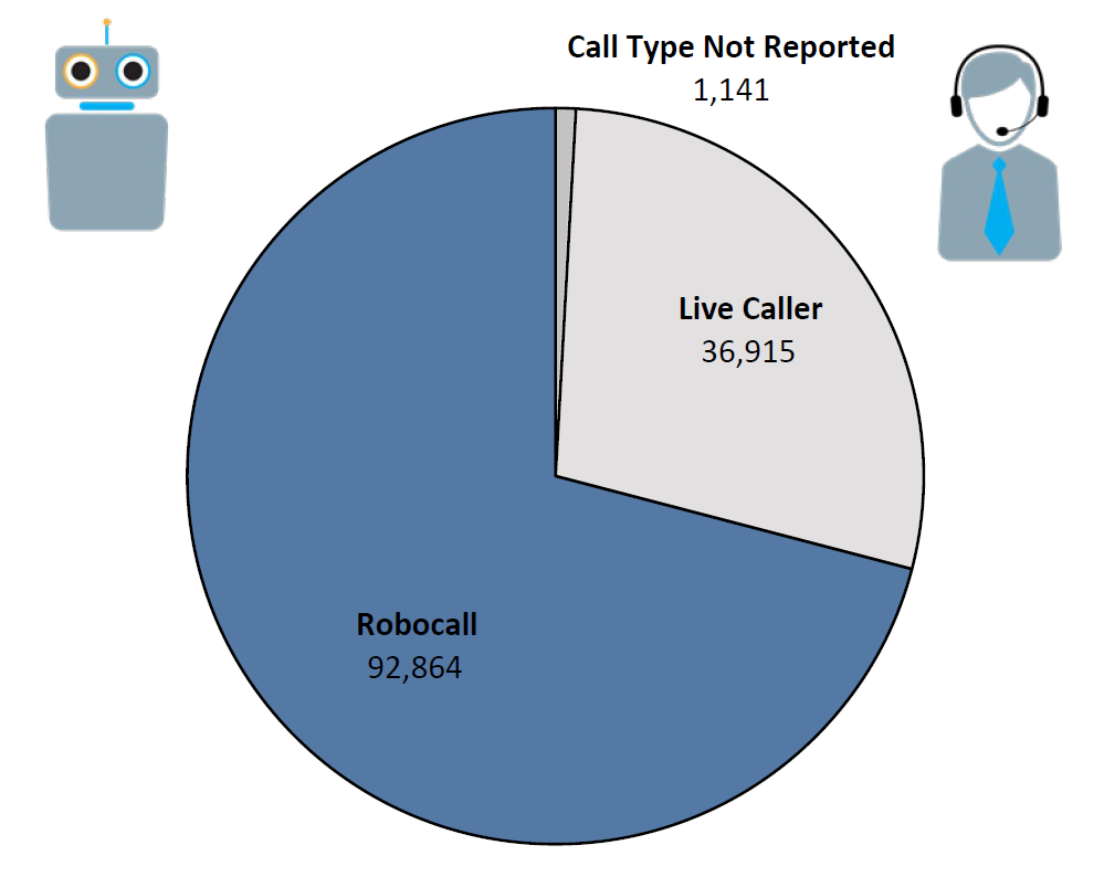 Pie chart of Do Not Call complaints by Call Type in the current fiscal year. The largest portion was robocall at 92,864, followed by live caller at 36,915, and call type not reported at 1,141.
