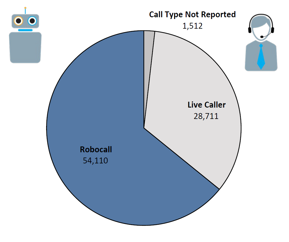 Pie chart of Do Not Call complaints by Call Type in the current fiscal year. The largest portion was robocall at 54,110, followed by live caller at 28,711, and call type not reported at 1,512.