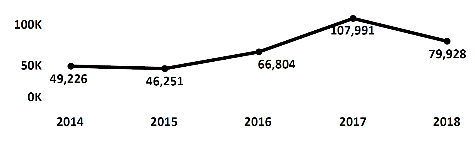 Graph of Do Not Call complaints recorded in Alabama from fiscal year 2014 to fiscal year 2018. In 2014 there were 49,226 complaints filed, which dipped slightly in 2015, then trended upward to peak in 2017 at 107,991. In 2018 there were 79,928 complaints filed, fewer than 2017.