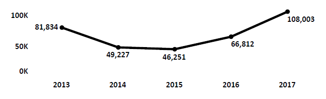 Graph of Do Not Call complaints recorded in Alabama from fiscal year 2013 to fiscal year 2017. In 2013 there were 81,834 complaints filed. Complaints dropped for two years then increased. In 2017 there were 108,003 complaints filed.