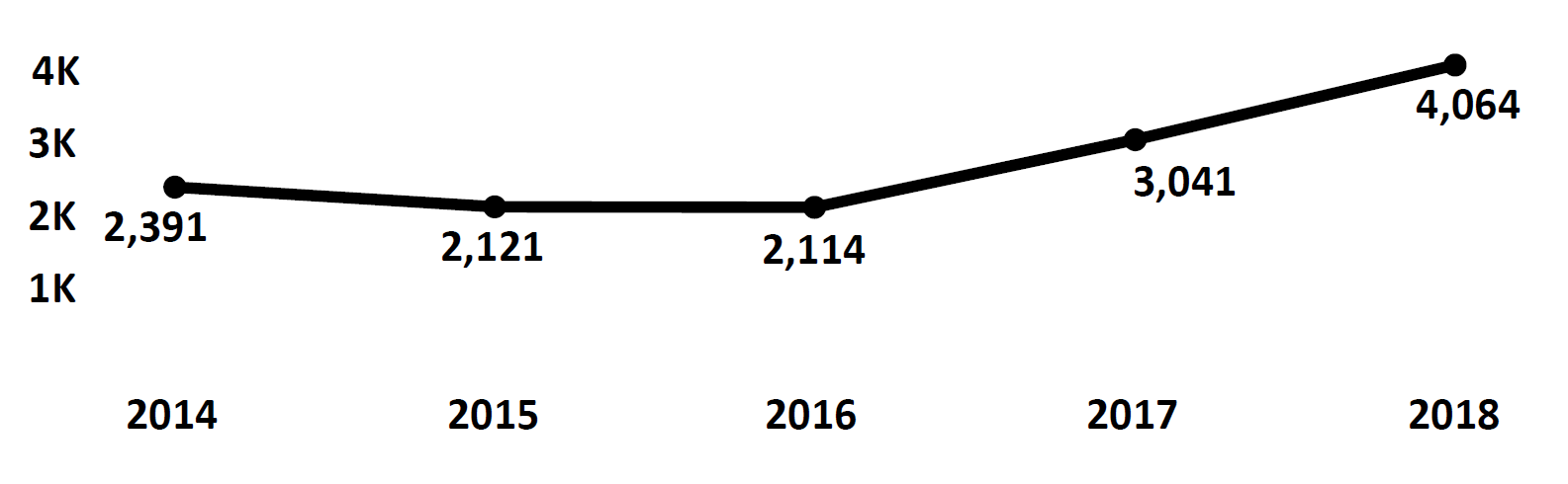 Graph of Do Not Call complaints recorded in Alaska from fiscal year 2014 to fiscal year 2018. In 2014 there were 2,391 complaints filed. This decreased the next two years, then increased to peak at 4,064 in 2018.