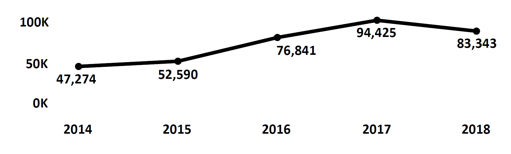 Graph of Do Not Call complaints recorded in Connecticut from fiscal year 2014 to fiscal year 2018. In 2014 there were 47,274 complaints filed, which increased each year to peak at 94,425 in 2017. In 2018 there were 83,343 complaints filed, fewer than 2017.