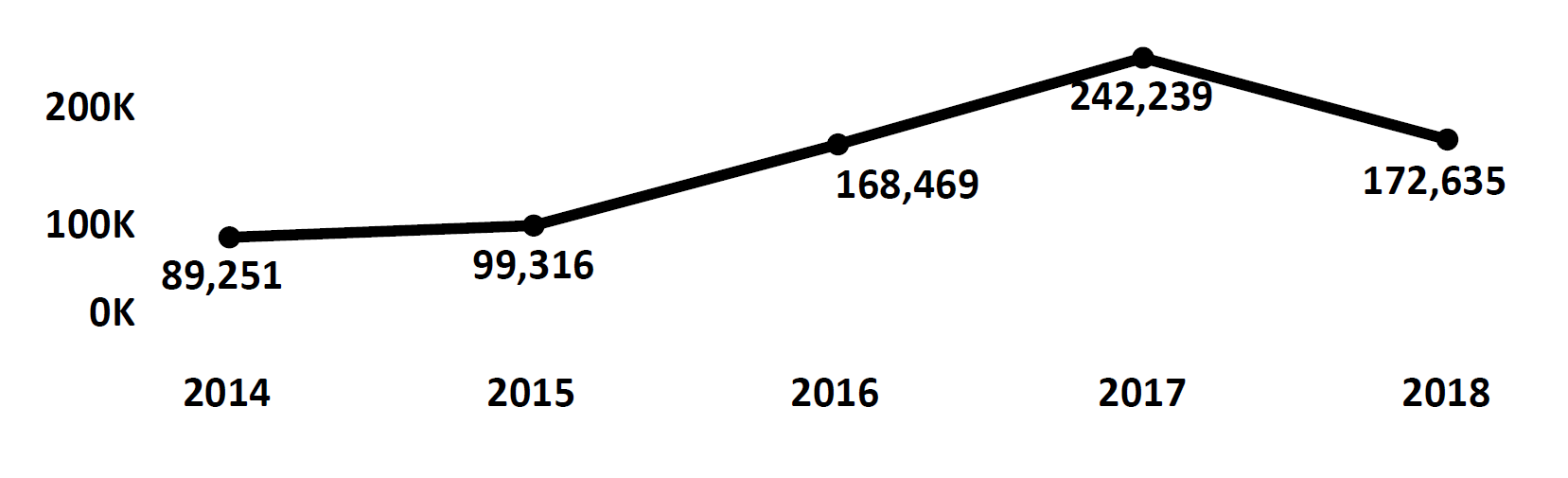 Graph of Do Not Call complaints recorded in Georgia from fiscal year 2014 to fiscal year 2018. In 2014 there were 89,251 complaints filed, which increased each year to peak at 242,239 in 2017. In 2018 there were 172,635 complaints filed, fewer than 2017.
