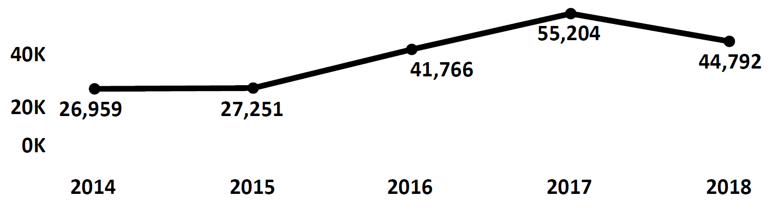Graph of Do Not Call complaints recorded in Kansas from fiscal year 2014 to fiscal year 2018. In 2014 there were 26,959 complaints filed, which increased each year to peak at 55,204 in 2017. In 2018 there were 44,792 complaints filed, fewer than 2017.