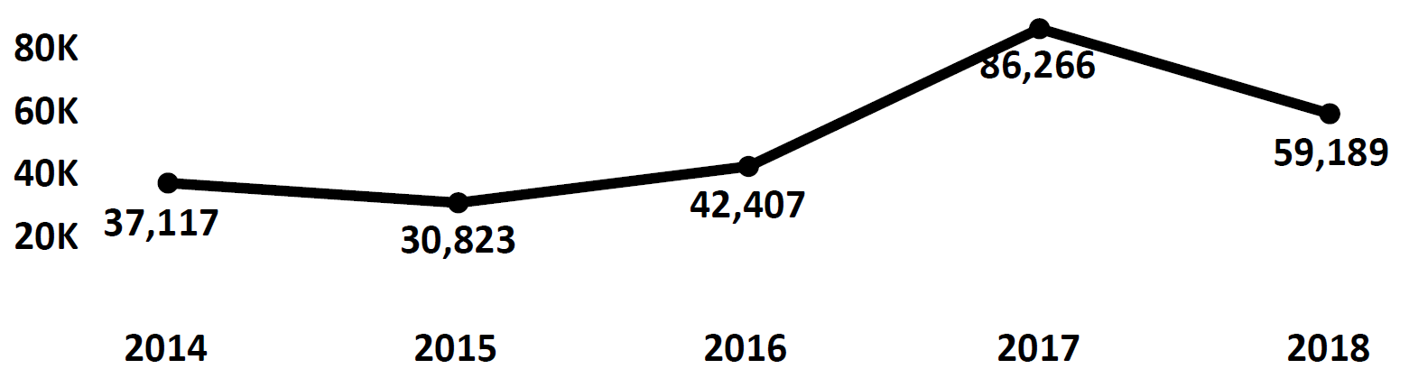 Graph of Do Not Call complaints recorded in Louisiana from fiscal year 2014 to fiscal year 2018. In 2014 there were 37,117 complaints filed. This number dropped the following year, but then rose, peaking at 86,266 in 2017. In 2018 there were 59,189 complaints filed, fewer than 2017.