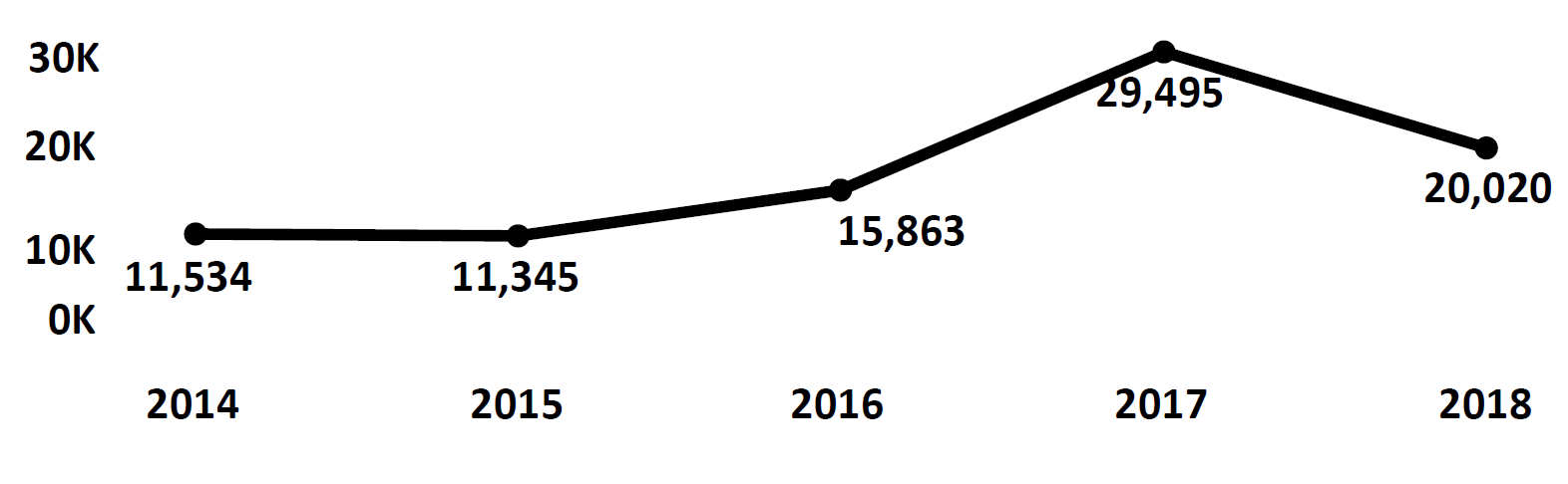 Graph of Do Not Call complaints recorded in Maine from fiscal year 2014 to fiscal year 2018. In 2014 there were 11,534 complaints filed, which dropped slightly the next year the increased each year to peak at 29,495 in 2017.  In 2018 there were 20,020 complaints filed, fewer than 2017.